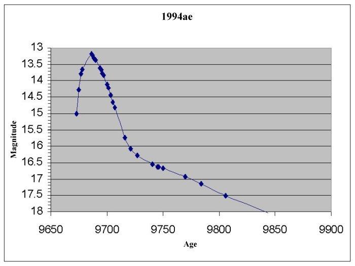 graph of a supernova - photo #4