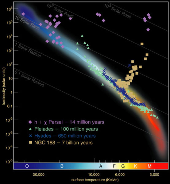 the sky this month - february 2016 | rasc new hr diagram #2