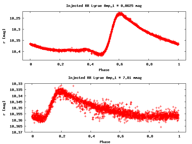 The VARTOOLS Light Curve Analysis Program